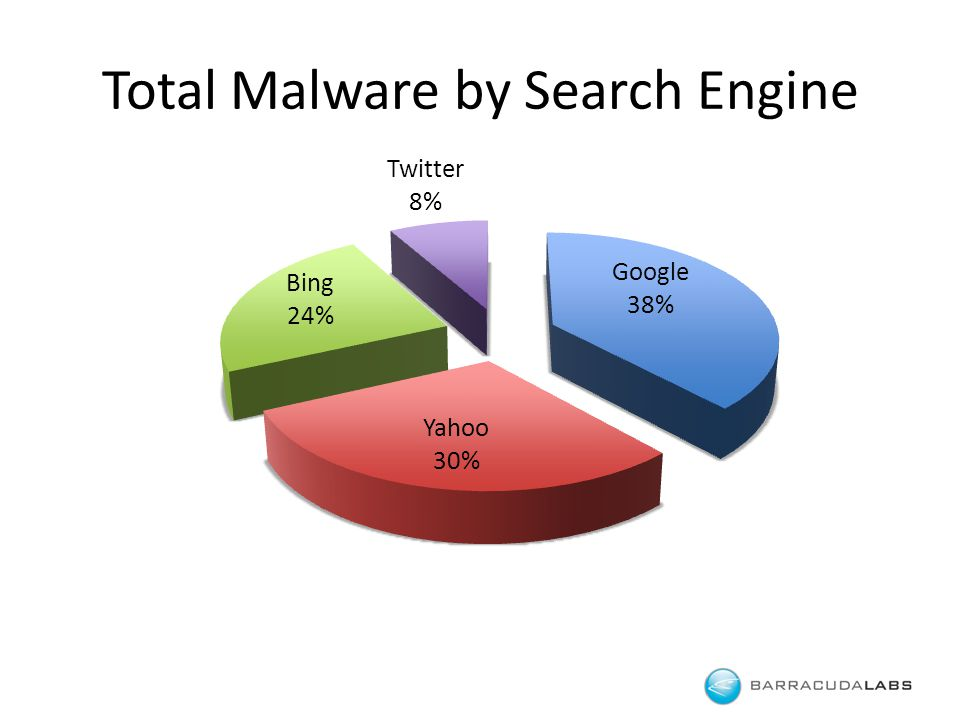 Total Malware by Search Engine