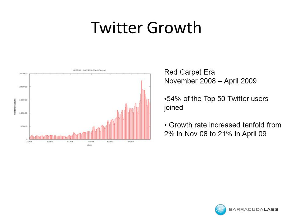 Twitter Growth Barracuda Networks Confidential Red Carpet Era November 2008 – April 2009 54% of the Top 50 Twitter users joined Growth rate increased tenfold from 2% in Nov 08 to 21% in April 09