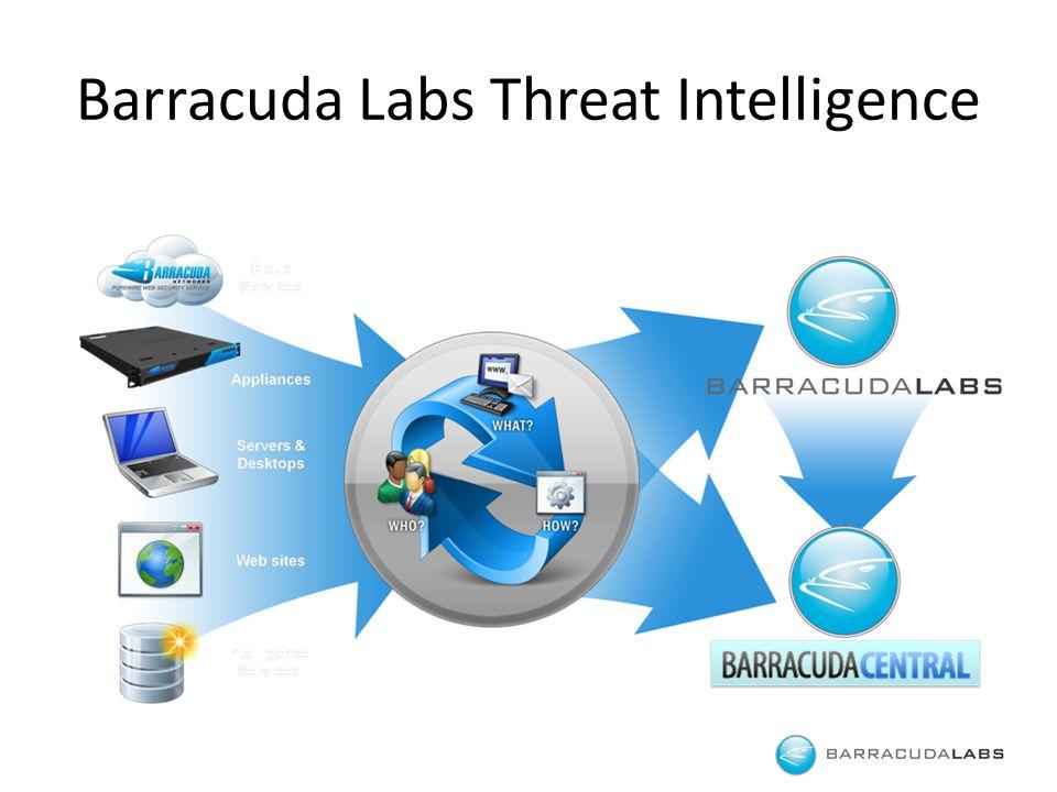 Barracuda Labs Threat Intelligence