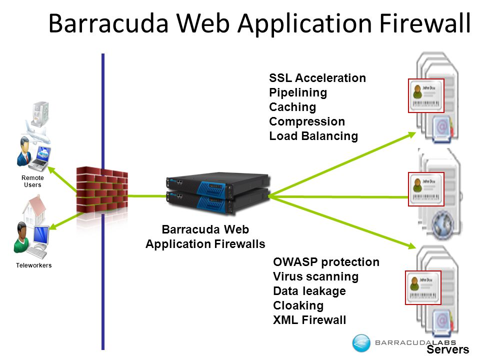Servers Barracuda Web Application Firewall Barracuda Web Application Firewalls SSL Acceleration Pipelining Caching Compression Load Balancing OWASP protection Virus scanning Data leakage Cloaking XML Firewall Remote Users Teleworkers