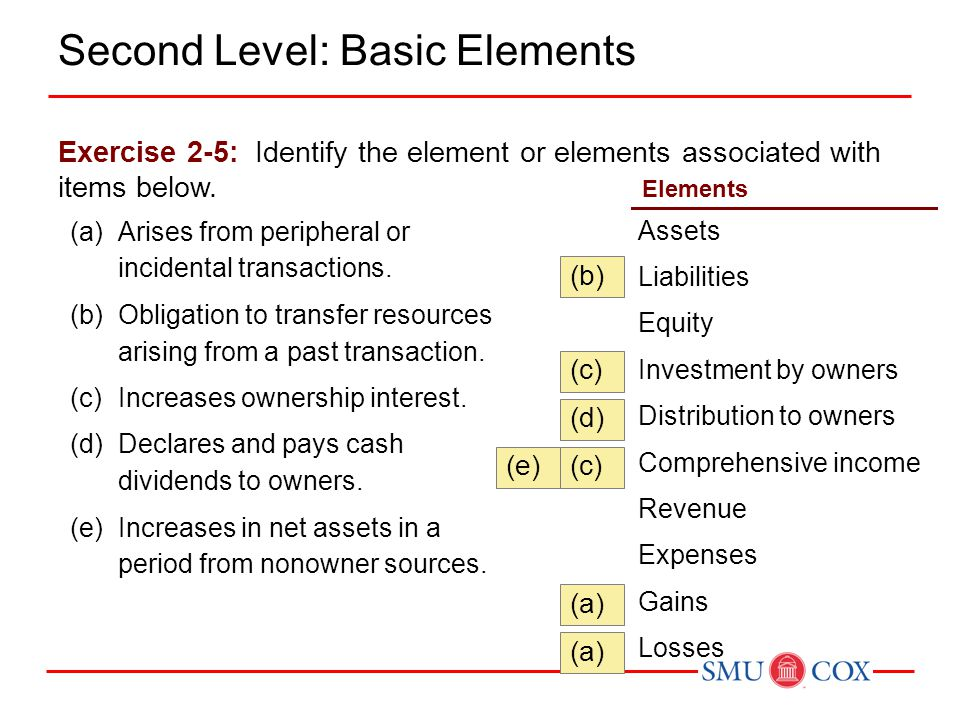 Expense Recognition - Let the expense follow the revenues. Illustration 2-6 Expense Recognition Third Level: Basic Principles