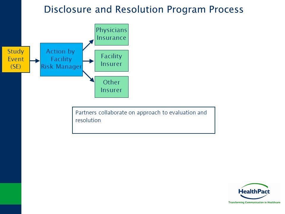 Disclosure and Resolution Program Process Physicians Insurance Facility Insurer Other Insurer Action by Facility Risk Manager Study Event (SE) Partner