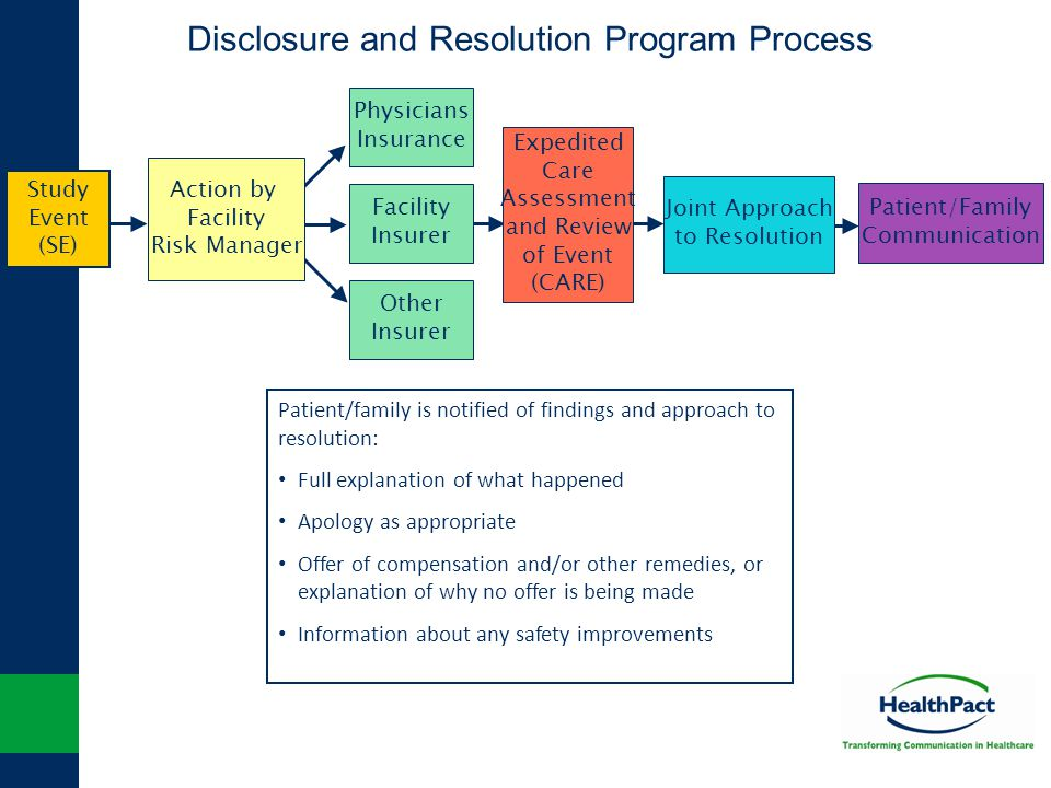 Patient/Family Communication Joint Approach to Resolution Expedited Care Assessment and Review of Event (CARE) Disclosure and Resolution Program Proce