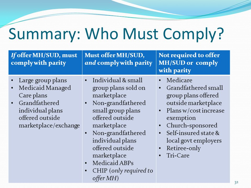 Summary: Who Must Comply? If offer MH/SUD, must comply with parity Must offer MH/SUD, and comply with parity Not required to offer MH/SUD or comply wi