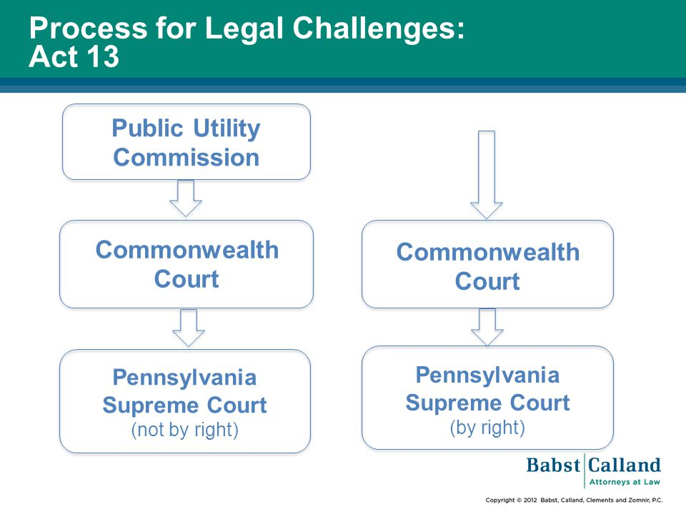 Public Utility Commission Process for Legal Challenges: Act 13 Commonwealth Court Pennsylvania Supreme Court (not by right) Commonwealth Court Pennsylvania Supreme Court (by right)