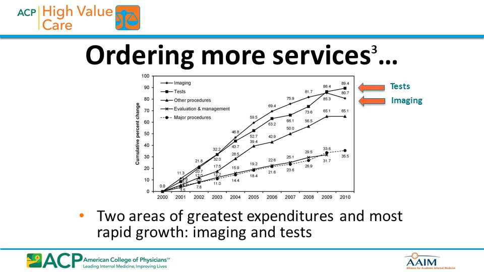 Potential Barriers Patient/family requests Lack of guidelines Poor familiarity with guidelines Lack of knowledge of costs, including the impact of setting on cost Defensive medicine (fear of litigation) Time pressure Explaining to patients why tests/treatments are not indicated also takes time.