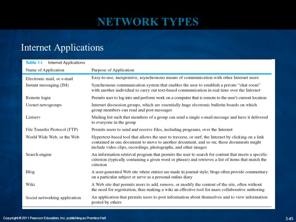 Copyright © 2011 Pearson Education, Inc.publishing as Prentice Hall 3-46 NETWORK TYPES 6.
