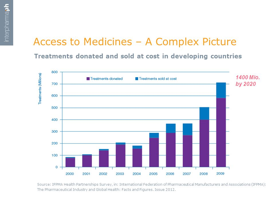 Access to Medicines – A Complex Picture Source: IFPMA Health Partnerships Survey, in: International Federation of Pharmaceutical Manufacturers and Associations (IFPMA): The Pharmaceutical Industry and Global Health: Facts and Figures.