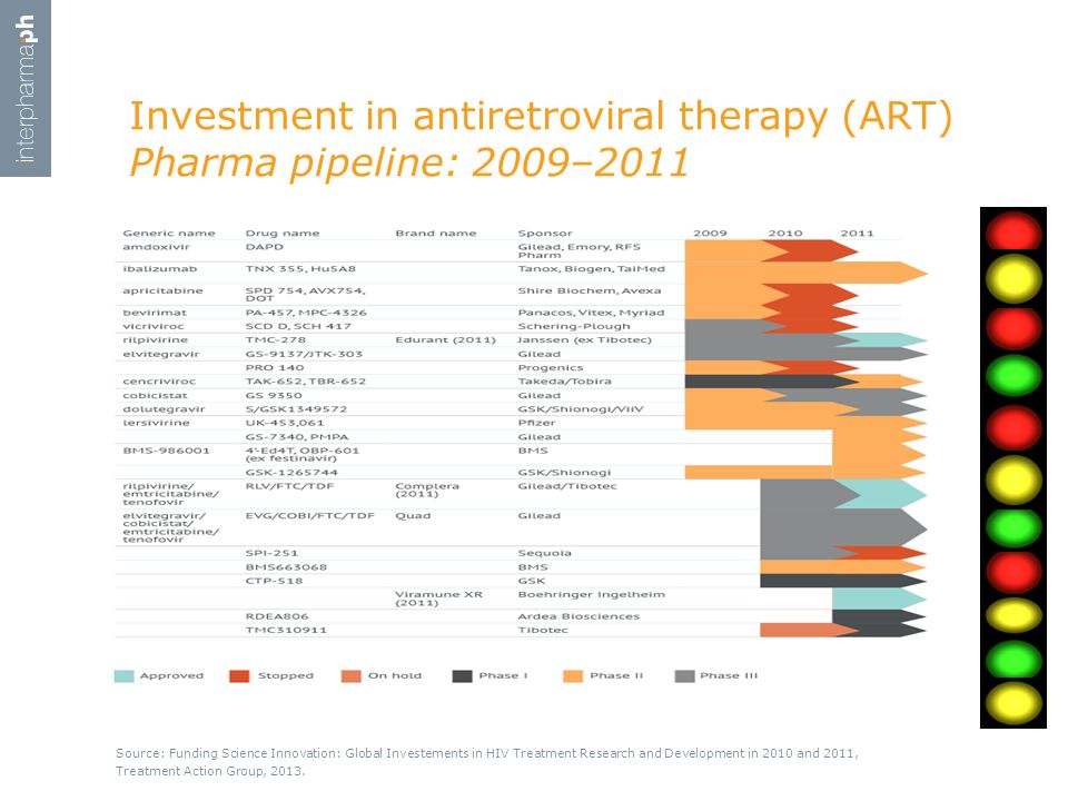 Investment in antiretroviral therapy (ART) Pharma pipeline: 2009–2011 Source: Funding Science Innovation: Global Investements in HIV Treatment Research and Development in 2010 and 2011, Treatment Action Group, 2013.