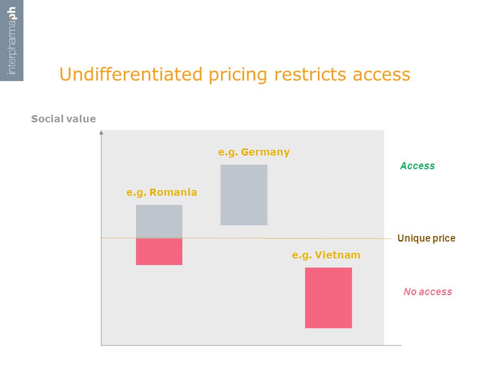 Undifferentiated pricing restricts access Social value Unique price No access Access e.g.