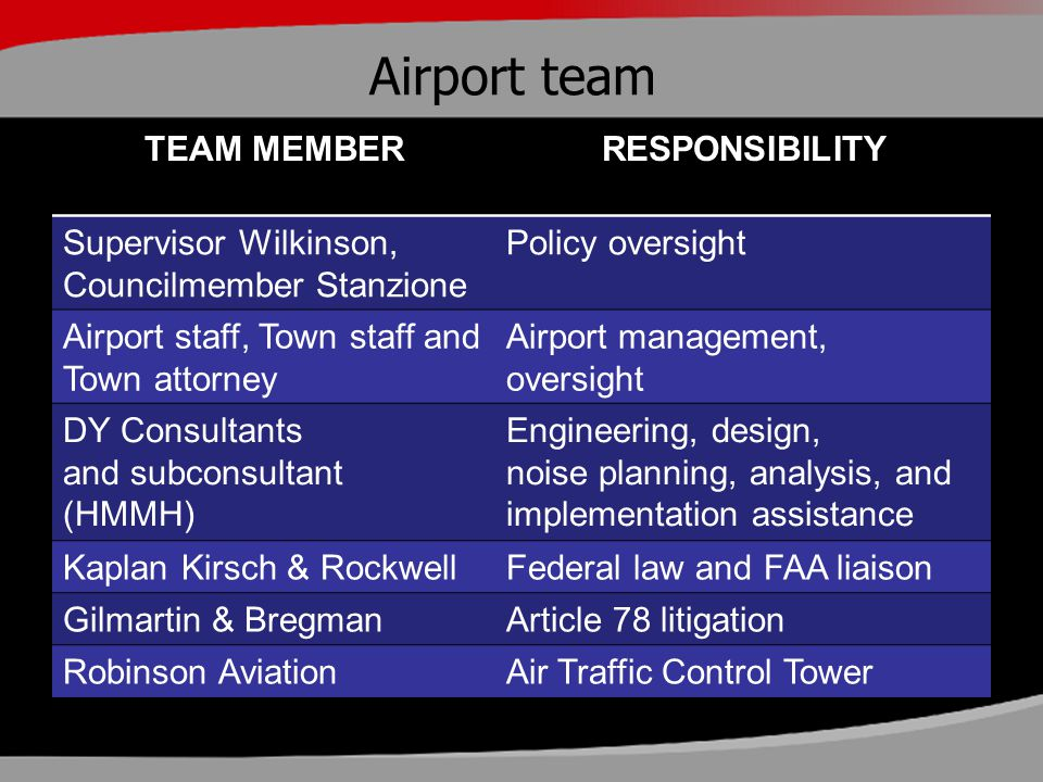 Airport team TEAM MEMBERRESPONSIBILITY Supervisor Wilkinson, Councilmember Stanzione Policy oversight Airport staff, Town staff and Town attorney Airp