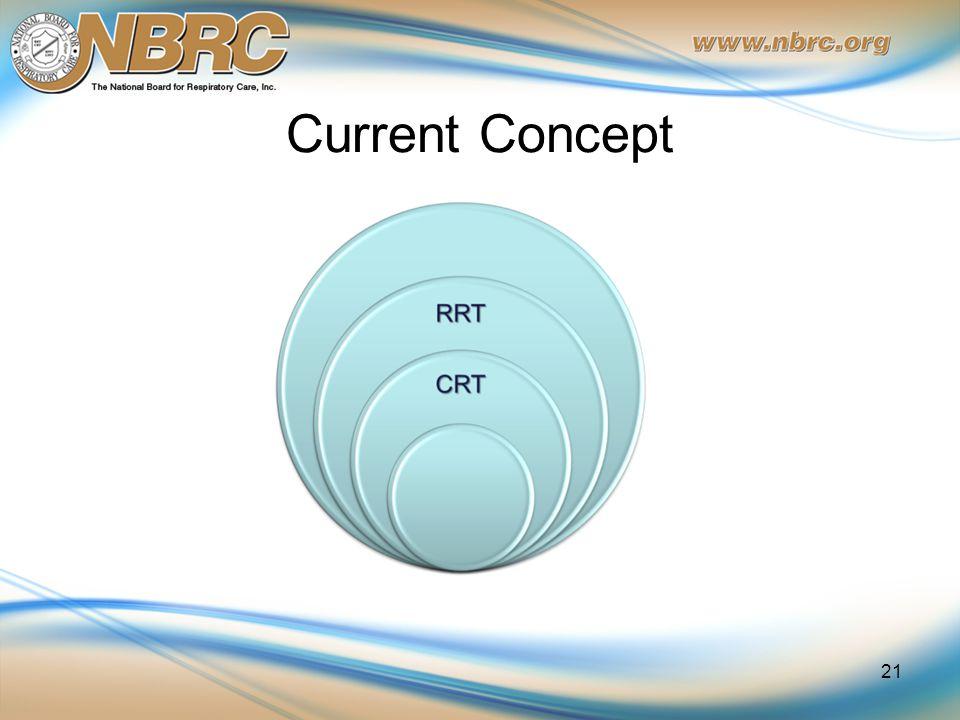 Current Concept 21
