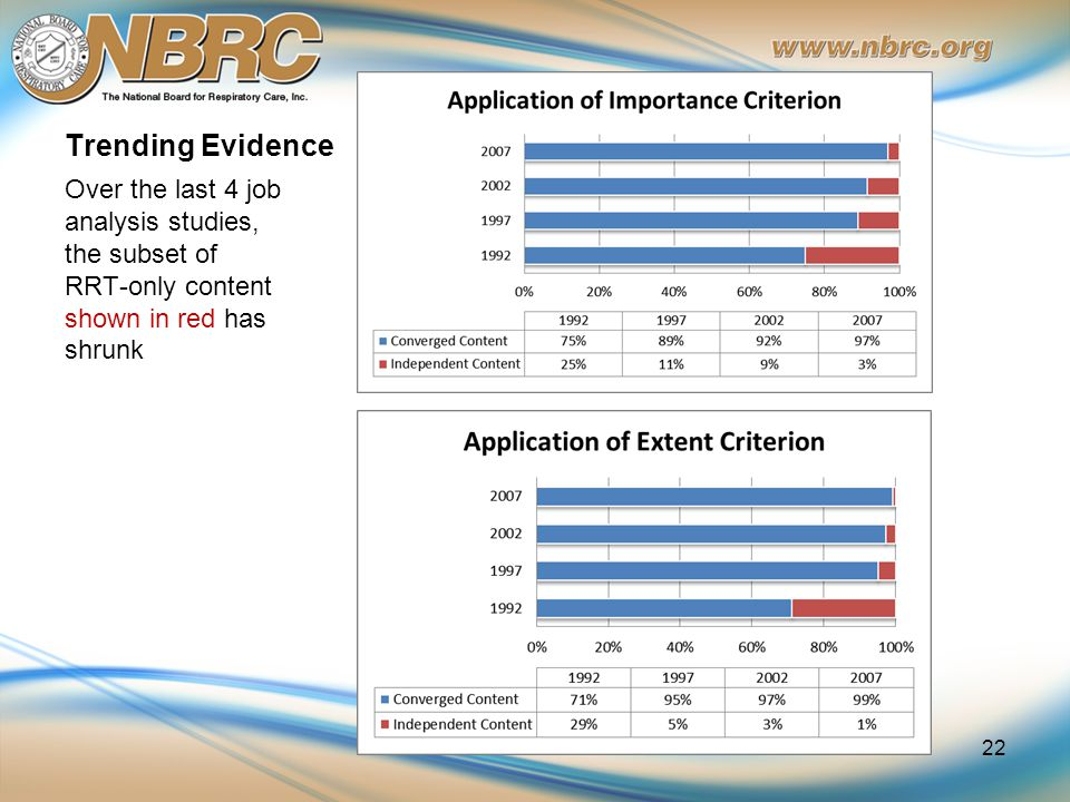 Trending Evidence Over the last 4 job analysis studies, the subset of RRT-only content shown in red has shrunk 22