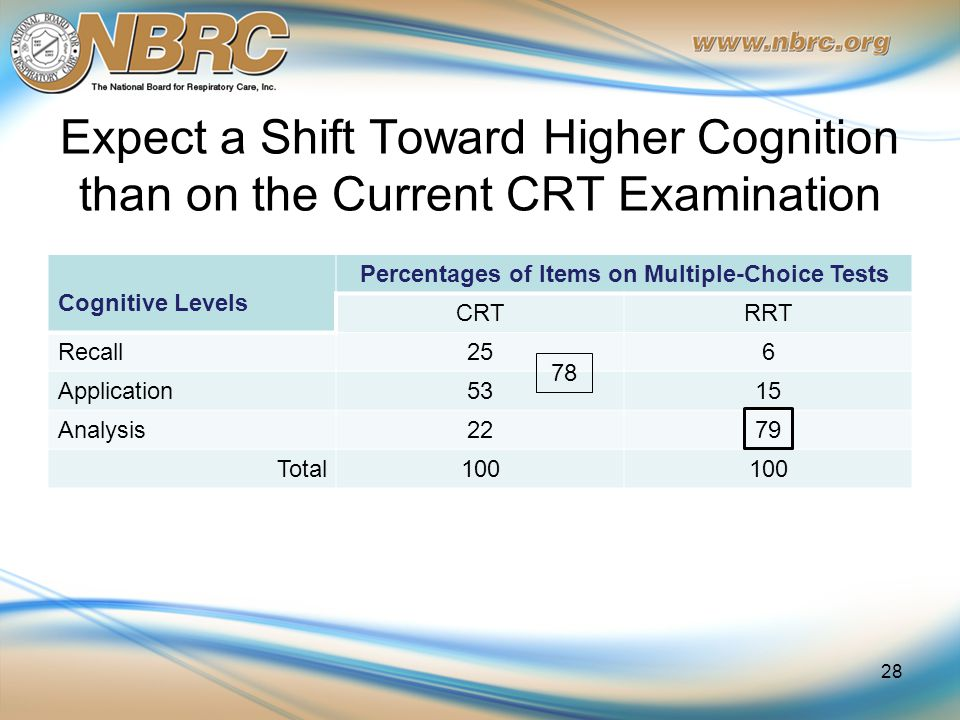 Expect a Shift Toward Higher Cognition than on the Current CRT Examination Cognitive Levels Percentages of Items on Multiple-Choice Tests CRTRRT Recall256 Application5315 Analysis2279 Total100 28 78