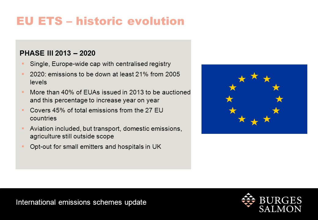 International emissions schemes update EU ETS – historic evolution PHASE III 2013 – 2020  Single, Europe-wide cap with centralised registry  2020: emissions to be down at least 21% from 2005 levels  More than 40% of EUAs issued in 2013 to be auctioned and this percentage to increase year on year  Covers 45% of total emissions from the 27 EU countries  Aviation included, but transport, domestic emissions, agriculture still outside scope  Opt-out for small emitters and hospitals in UK