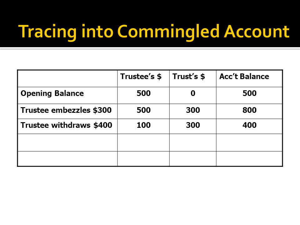 Trustee's $Trust's $Acc't Balance Opening Balance5000 Trustee embezzles $300500300800 Trustee withdraws $400100300400