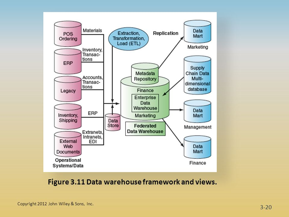 Copyright 2012 John Wiley & Sons, Inc. 3-20 Figure 3.11 Data warehouse framework and views.