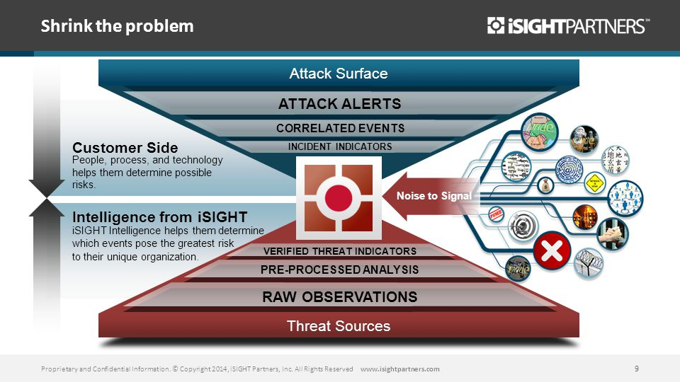 Threat Sources Attack Surface Customer Side People, process, and technology helps them determine possible risks. Intelligence from iSIGHT iSIGHT Intel