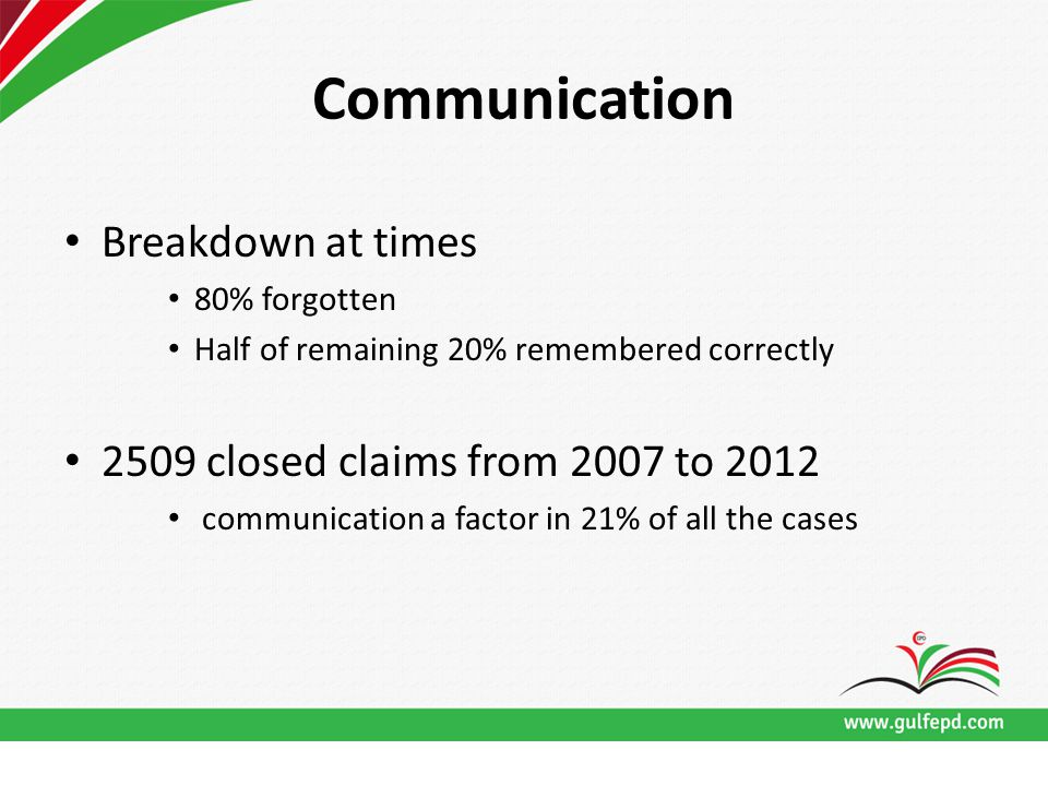 Communication Breakdown at times 80% forgotten Half of remaining 20% remembered correctly 2509 closed claims from 2007 to 2012 communication a factor in 21% of all the cases