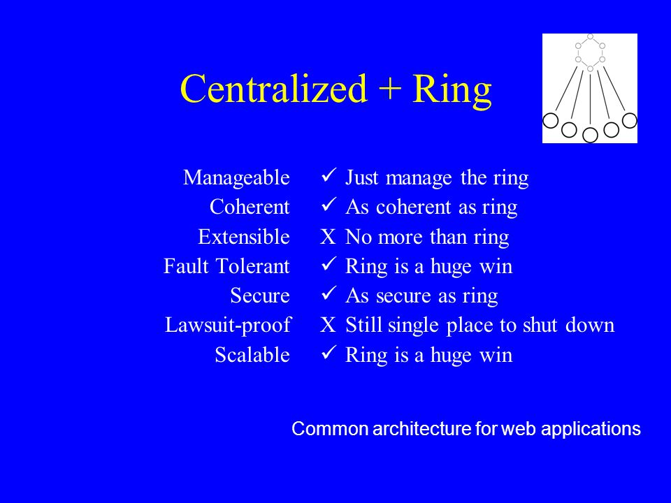 Centralized + Ring Manageable Coherent Extensible Fault Tolerant Secure Lawsuit-proof Scalable Just manage the ring As coherent as ring XNo more than