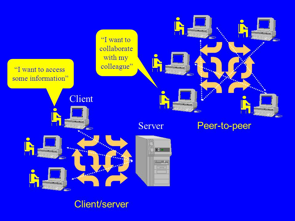 "Client/server Peer-to-peer Server ""I want to access some information"" ""I want to collaborate with my colleague"" Client"