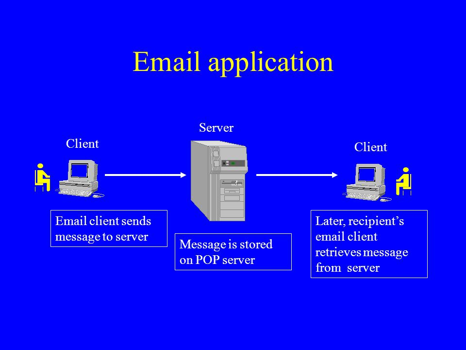 Client Server Client Email client sends message to server Message is stored on POP server Later, recipient's email client retrieves message from serve