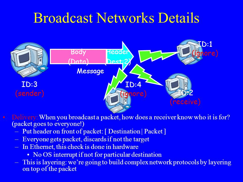 Broadcast Networks Details Delivery: When you broadcast a packet, how does a receiver know who it is for? (packet goes to everyone!) –Put header on fr