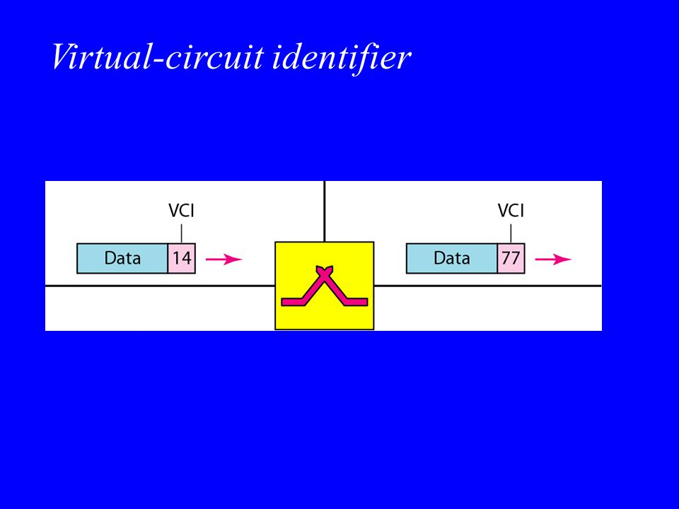 Virtual-circuit identifier