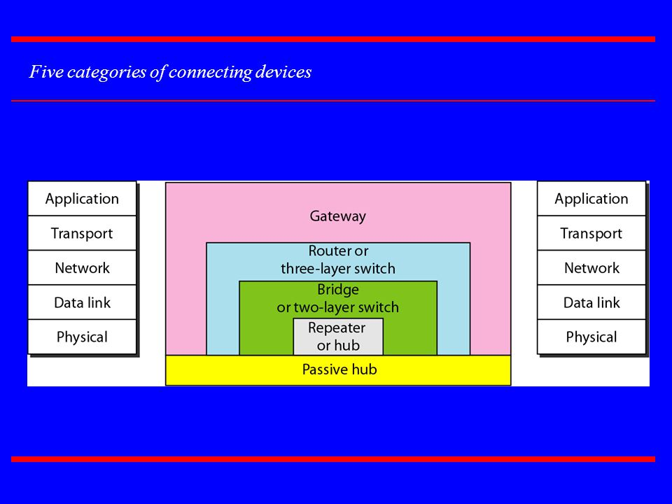 Five categories of connecting devices
