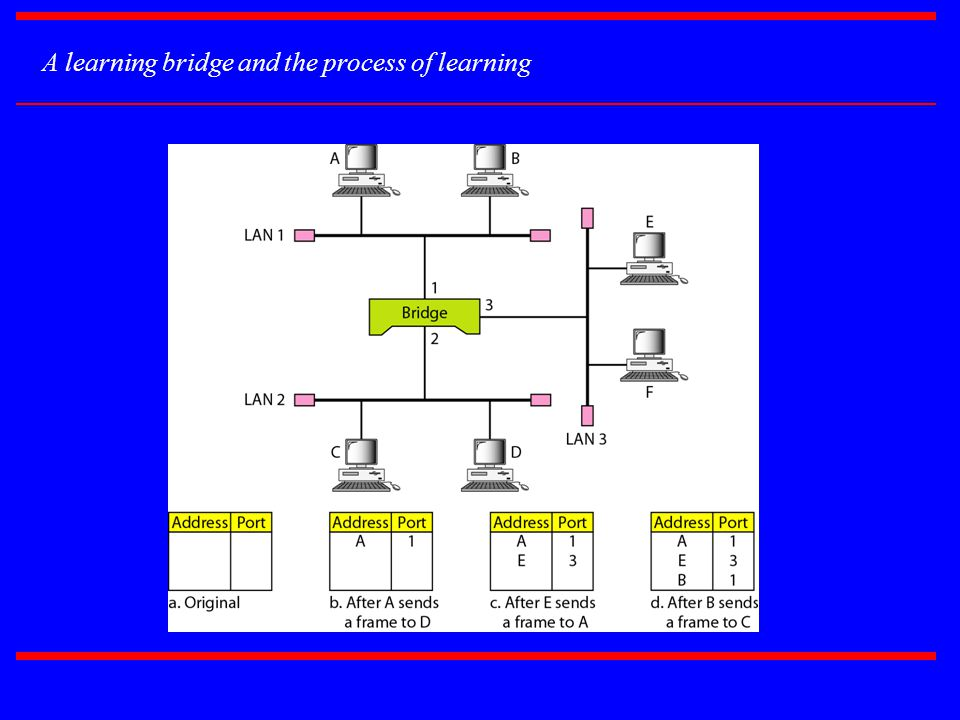 A learning bridge and the process of learning