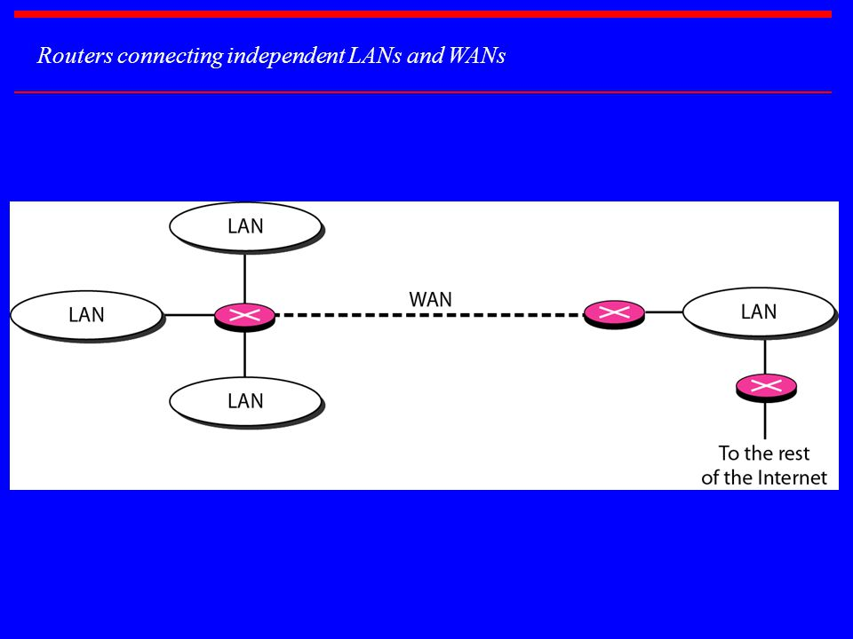 Routers connecting independent LANs and WANs