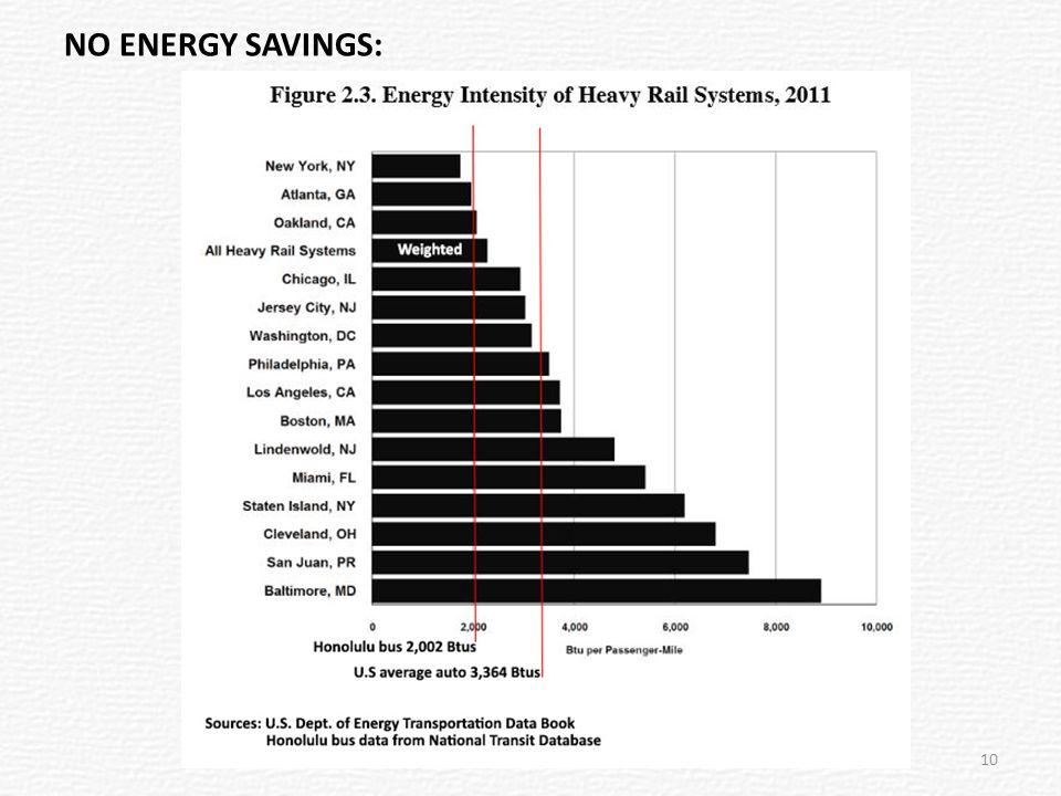NO ENERGY SAVINGS: 10