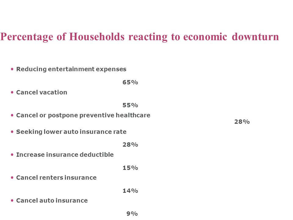 Percentage of Households reacting to economic downturn Reducing entertainment expenses 65% Cancel vacation 55% Cancel or postpone preventive healthcare 28% Seeking lower auto insurance rate 28% Increase insurance deductible 15% Cancel renters insurance 14% Cancel auto insurance 9% Cancel home owners insurance 5% Insurance Research Council, April 2009
