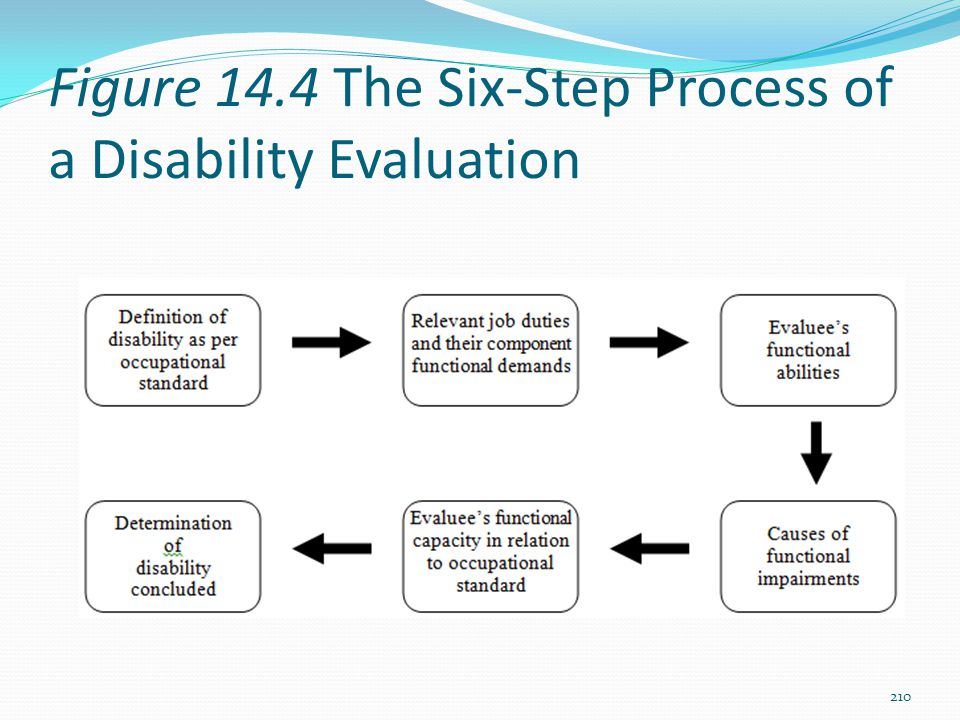 Figure 14.4 The Six-Step Process of a Disability Evaluation 210
