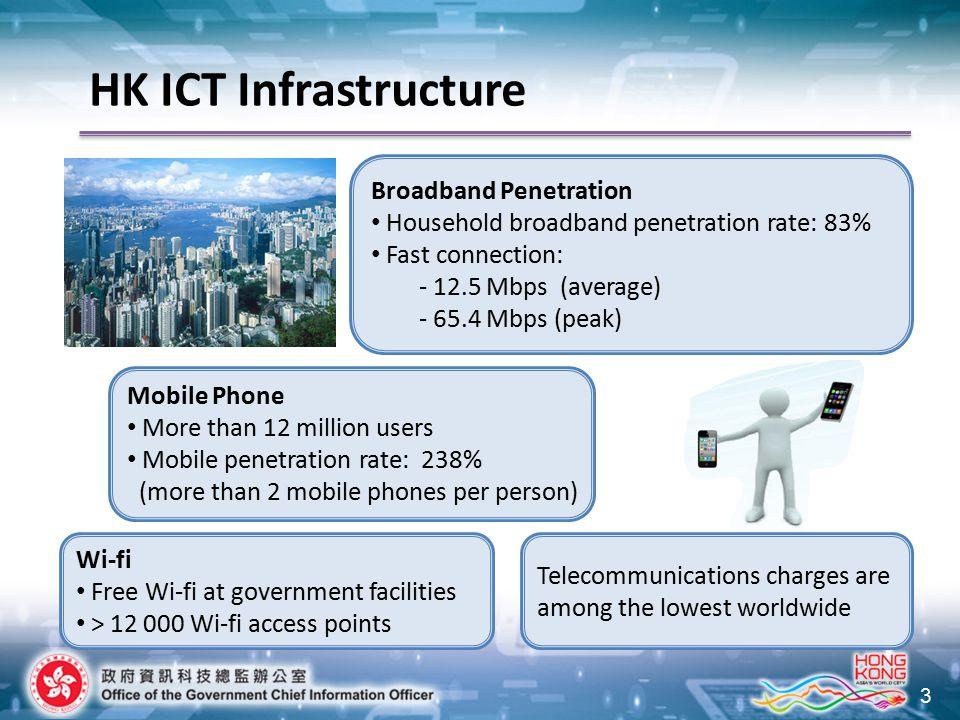 3 HK ICT Infrastructure Broadband Penetration Household broadband penetration rate: 83% Fast connection: - 12.5 Mbps (average) - 65.4 Mbps (peak) Mobi