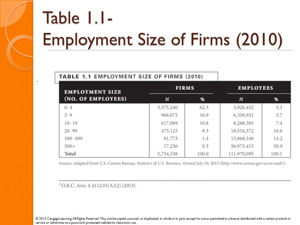 Table 1.1- Employment Size of Firms (2010) © 2015 Cengage Learning. All Rights Reserved. May not be copied, scanned, or duplicated, in whole or in par