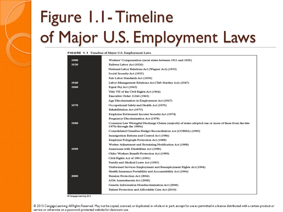 Figure 1.1- Timeline of Major U.S. Employment Laws © 2015 Cengage Learning. All Rights Reserved. May not be copied, scanned, or duplicated, in whole o