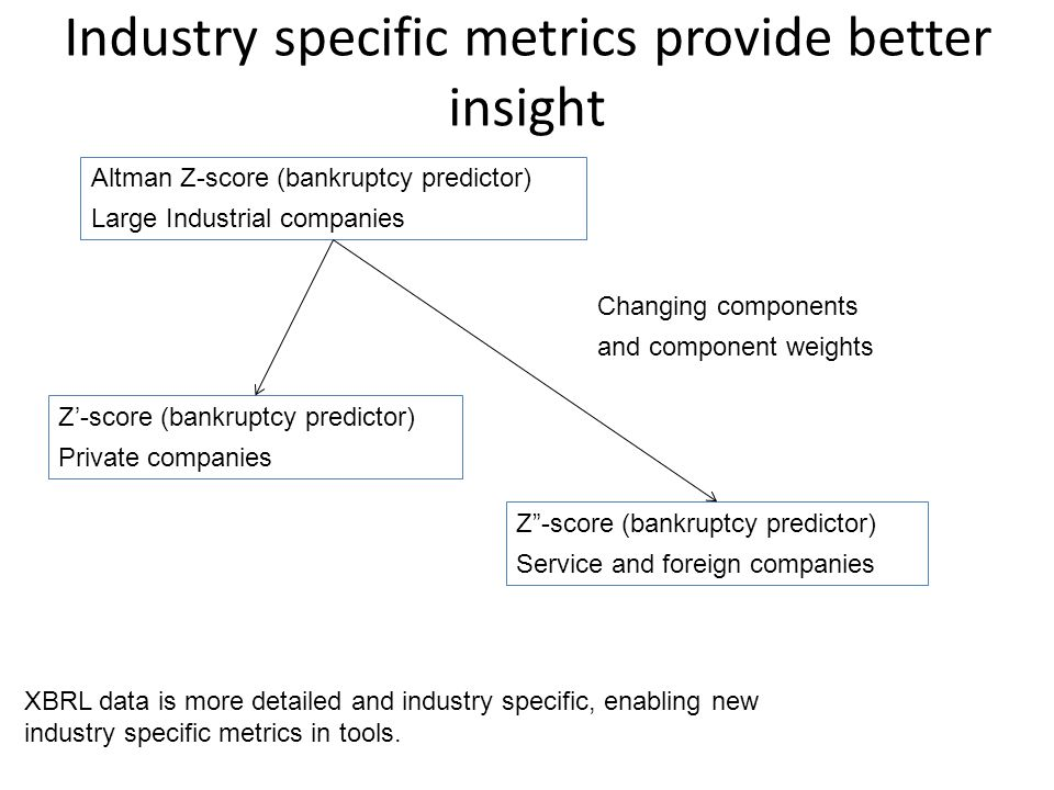 Industry specific metrics provide better insight Altman Z-score (bankruptcy predictor) Large Industrial companies Z'-score (bankruptcy predictor) Private companies Z -score (bankruptcy predictor) Service and foreign companies Changing components and component weights XBRL data is more detailed and industry specific, enabling new industry specific metrics in tools.