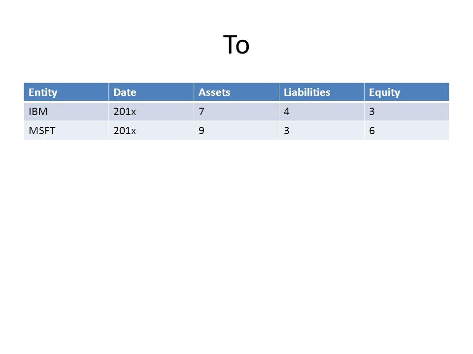 To EntityDateAssetsLiabilitiesEquity IBM201x743 MSFT201x936