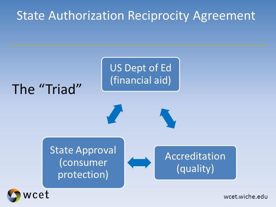 wcet.wiche.edu State Authorization Reciprocity Agreement US Dept of Ed (financial aid) Accreditation (quality) State Approval (consumer protection) The Triad