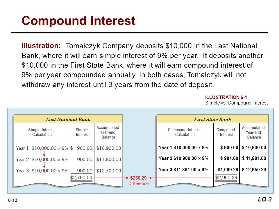 6-13 Illustration: Tomalczyk Company deposits $10,000 in the Last National Bank, where it will earn simple interest of 9% per year. It deposits anothe