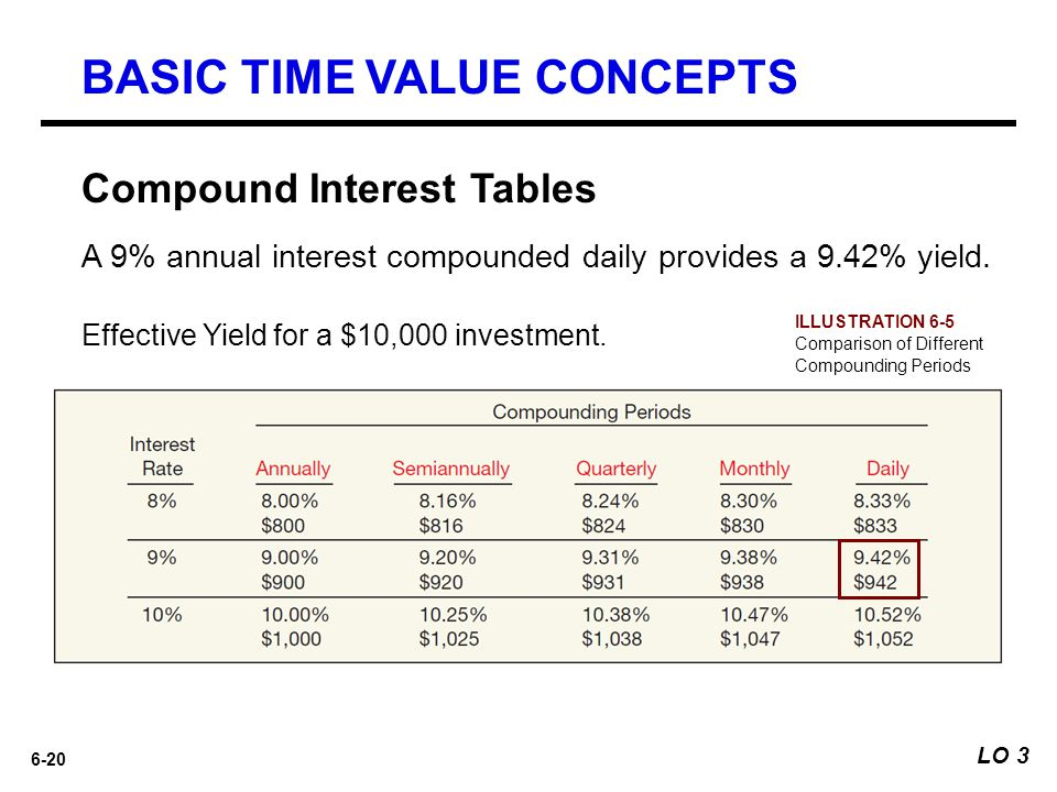 6-20 A 9% annual interest compounded daily provides a 9.42% yield. Effective Yield for a $10,000 investment. ILLUSTRATION 6-5 Comparison of Different