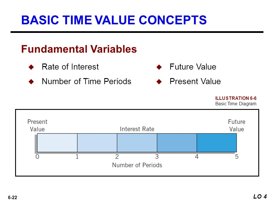 6-22  Rate of Interest  Number of Time Periods Fundamental Variables ILLUSTRATION 6-6 Basic Time Diagram  Future Value  Present Value BASIC TIME V
