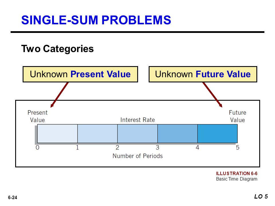 6-24 SINGLE-SUM PROBLEMS Unknown Future Value Two Categories ILLUSTRATION 6-6 Basic Time Diagram Unknown Present Value LO 5
