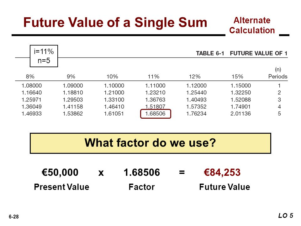 6-28 What factor do we use? €50,000 Present ValueFactorFuture Value x 1.68506= €84,253 i=11% n=5 Future Value of a Single Sum Alternate Calculation LO