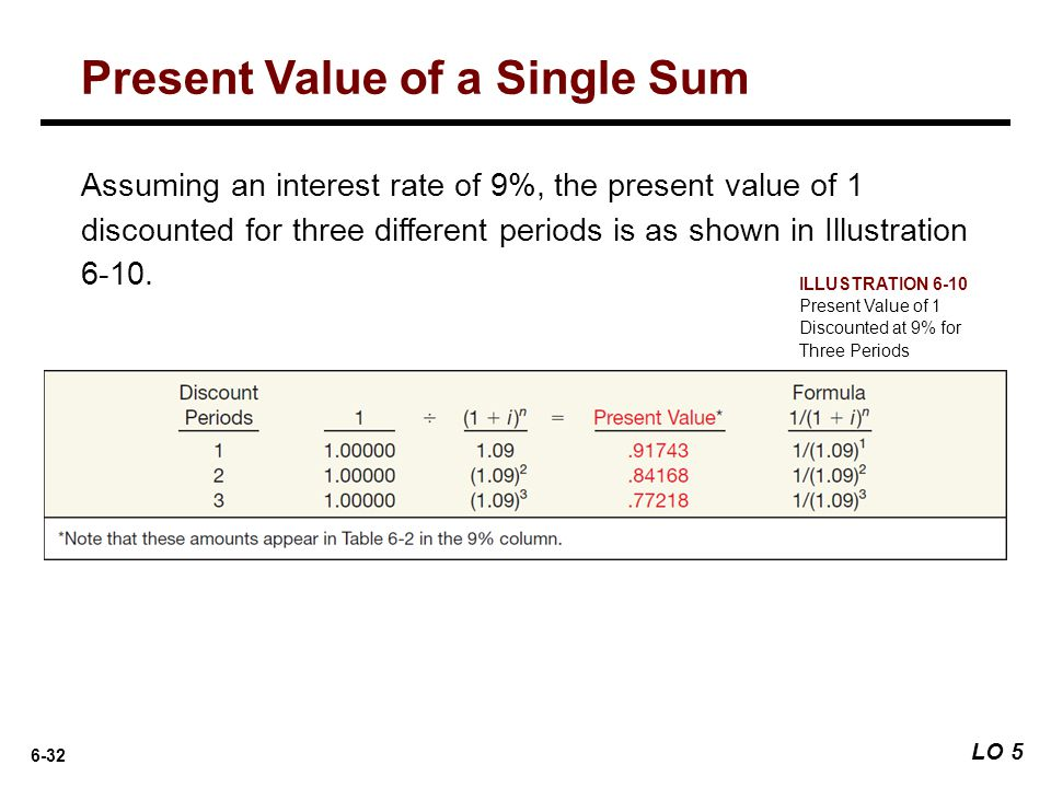 6-32 Assuming an interest rate of 9%, the present value of 1 discounted for three different periods is as shown in Illustration 6-10. ILLUSTRATION 6-1