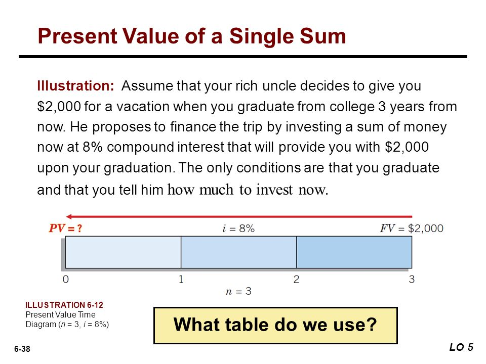 6-38 Illustration: Assume that your rich uncle decides to give you $2,000 for a vacation when you graduate from college 3 years from now. He proposes