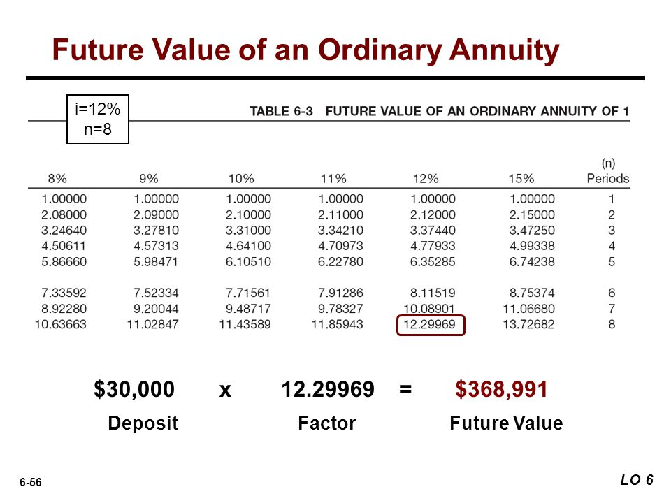 6-56 DepositFactorFuture Value $30,000x 12.29969= $368,991 i=12% n=8 Future Value of an Ordinary Annuity LO 6