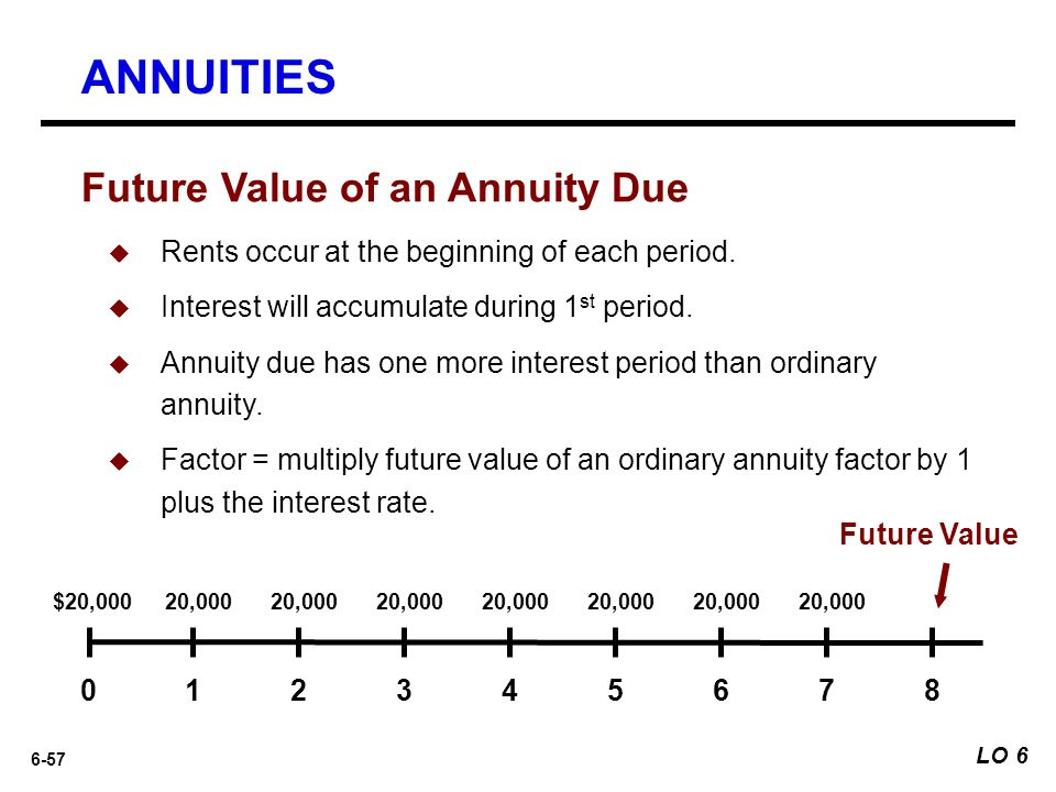 6-57 Future Value of an Annuity Due  Rents occur at the beginning of each period.  Interest will accumulate during 1 st period.  Annuity due has on