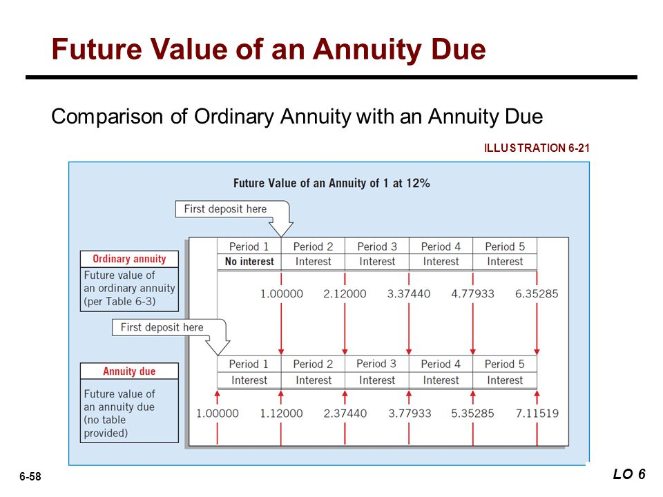 6-58 ILLUSTRATION 6-21 Comparison of Ordinary Annuity with an Annuity Due Future Value of an Annuity Due LO 6